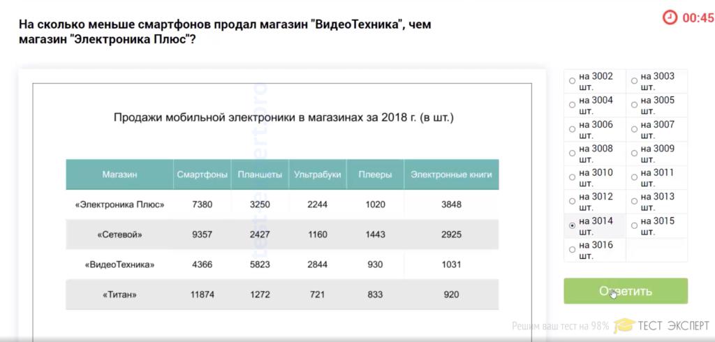 Тесты Лидеры России 2021